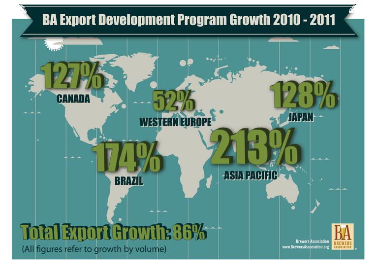 brewers assoc export dev program