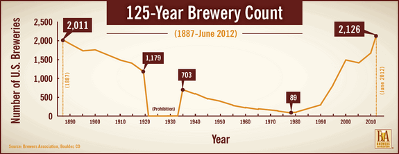 brewers association 125-year brewery count small
