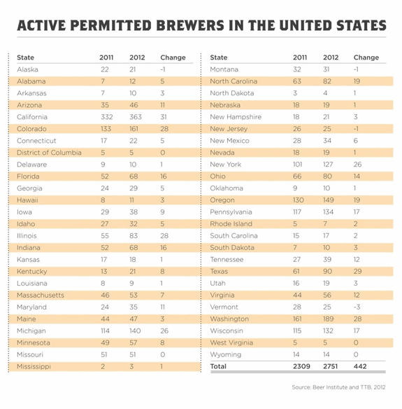 active permitted brewers small