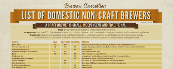 brewers assoc list of non-craft brands crop