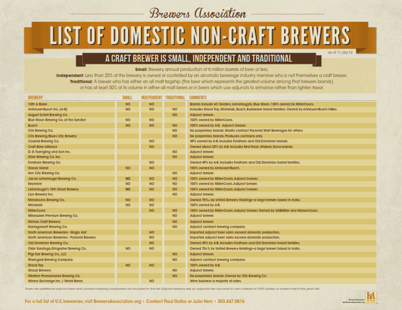 brewers assoc list of non-craft brands