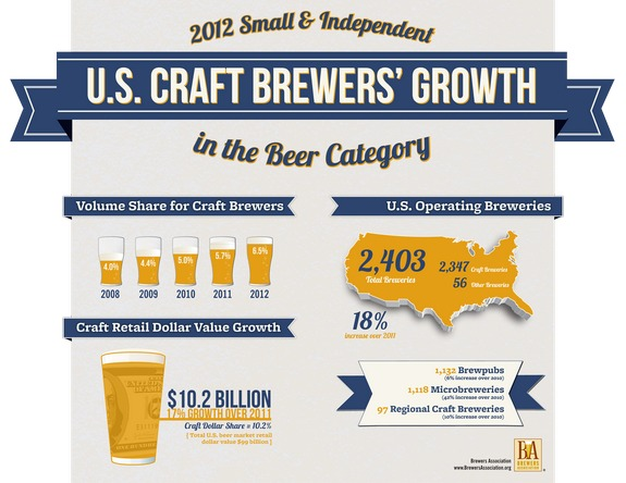 US Craft Brewers Growth 2013