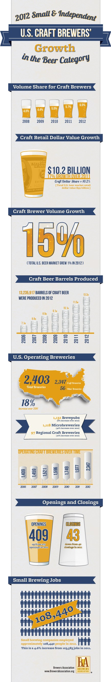 brewers association infographic full growth