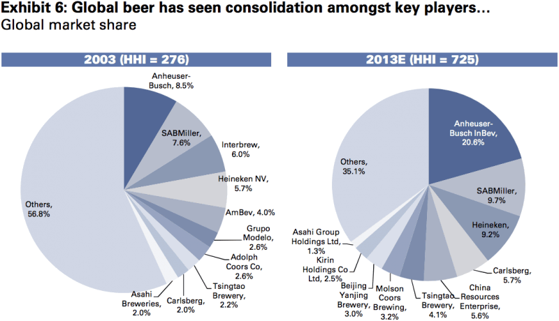 A Decade Of Global Beer Consolidation Shown In Two Pie