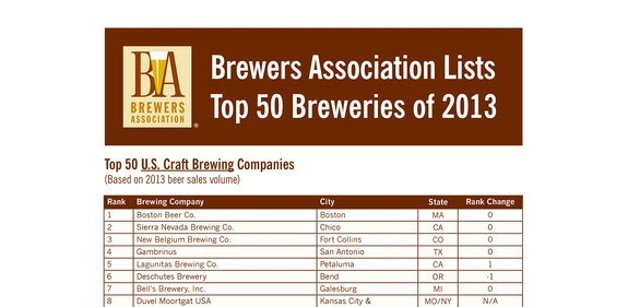 Brewers Association 2013 Top 50 Breweries Full