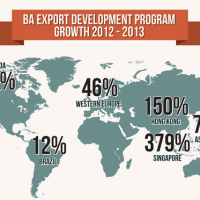 Brewers Association 2013 export stats