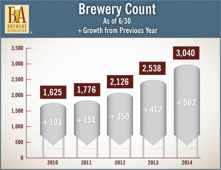 Brewers Association Mid-2014 Brewery Count