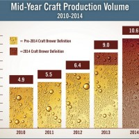 Brewers Association Mid-2014 Craft Volume