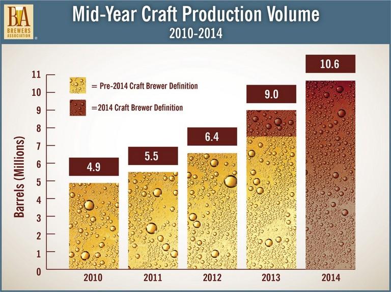 Brewers Association Mid-2014 Craft Volume