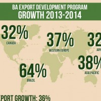 American Craft Beer Export Growth 2014