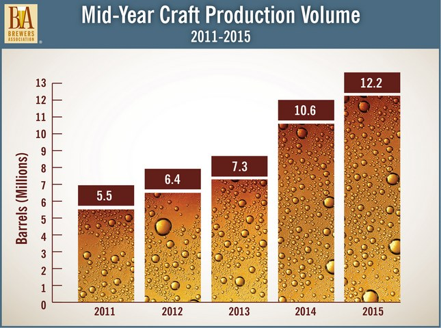 Mid Year Craft Production Volume 2015 BeerPulse