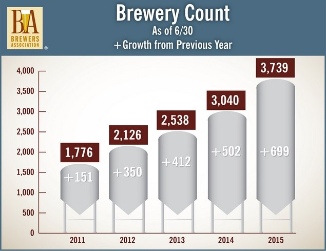 Mid-Year US Brewery count 2015 BeerPulse site