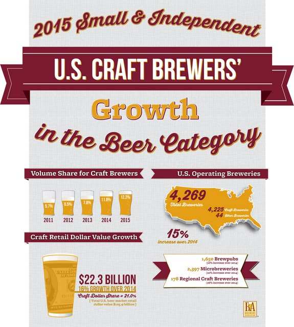 Small and independent brewers continued to grow double digits in 2015