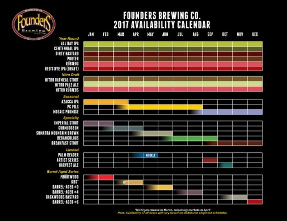 Founders Brewing 2017 Availability Calendar