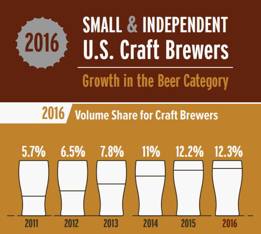 Years Growth Craft Brewing