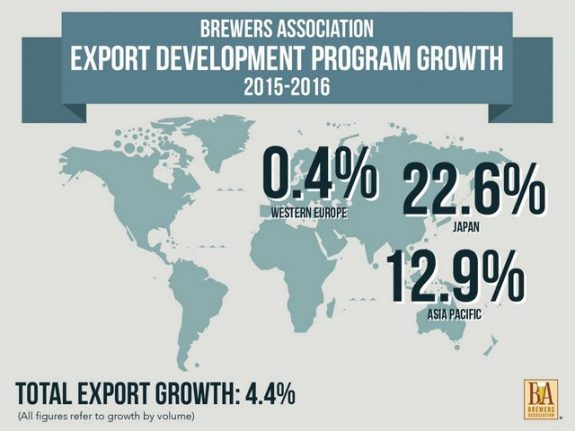 American craft beer exports at all time high exceeding for Craft beer market share 2017