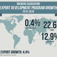 Brewers Association Export Growth 2017 BeerPulse